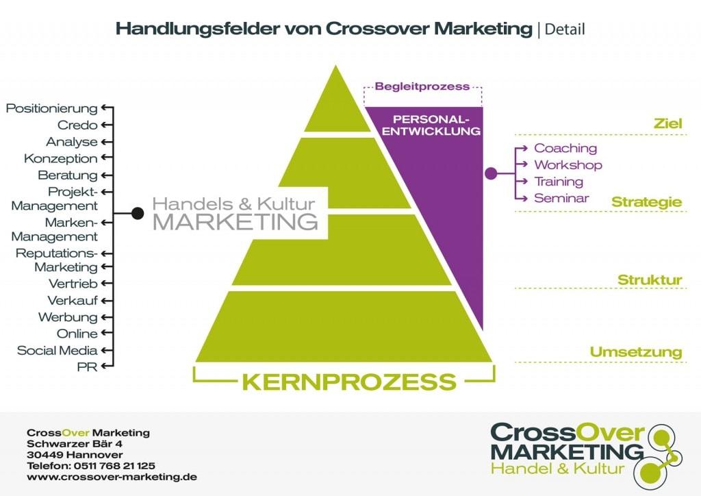 Handlungsfeld-Grafik-Detail_K1