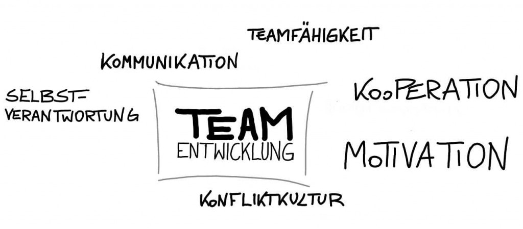 Teamentwicklung bringt