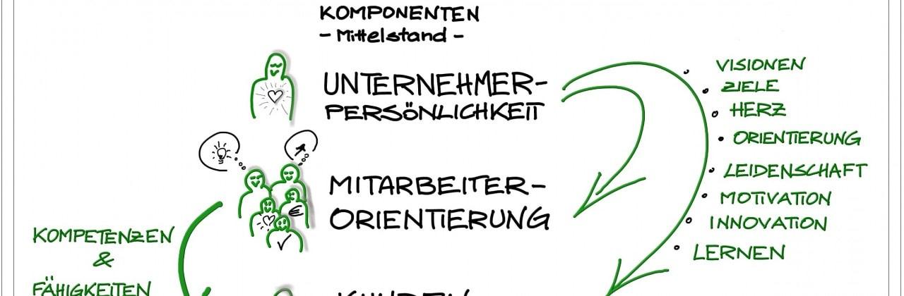 Marketing: Die 3 wichtigen Erfolgskomponenten des Mittelstandes
